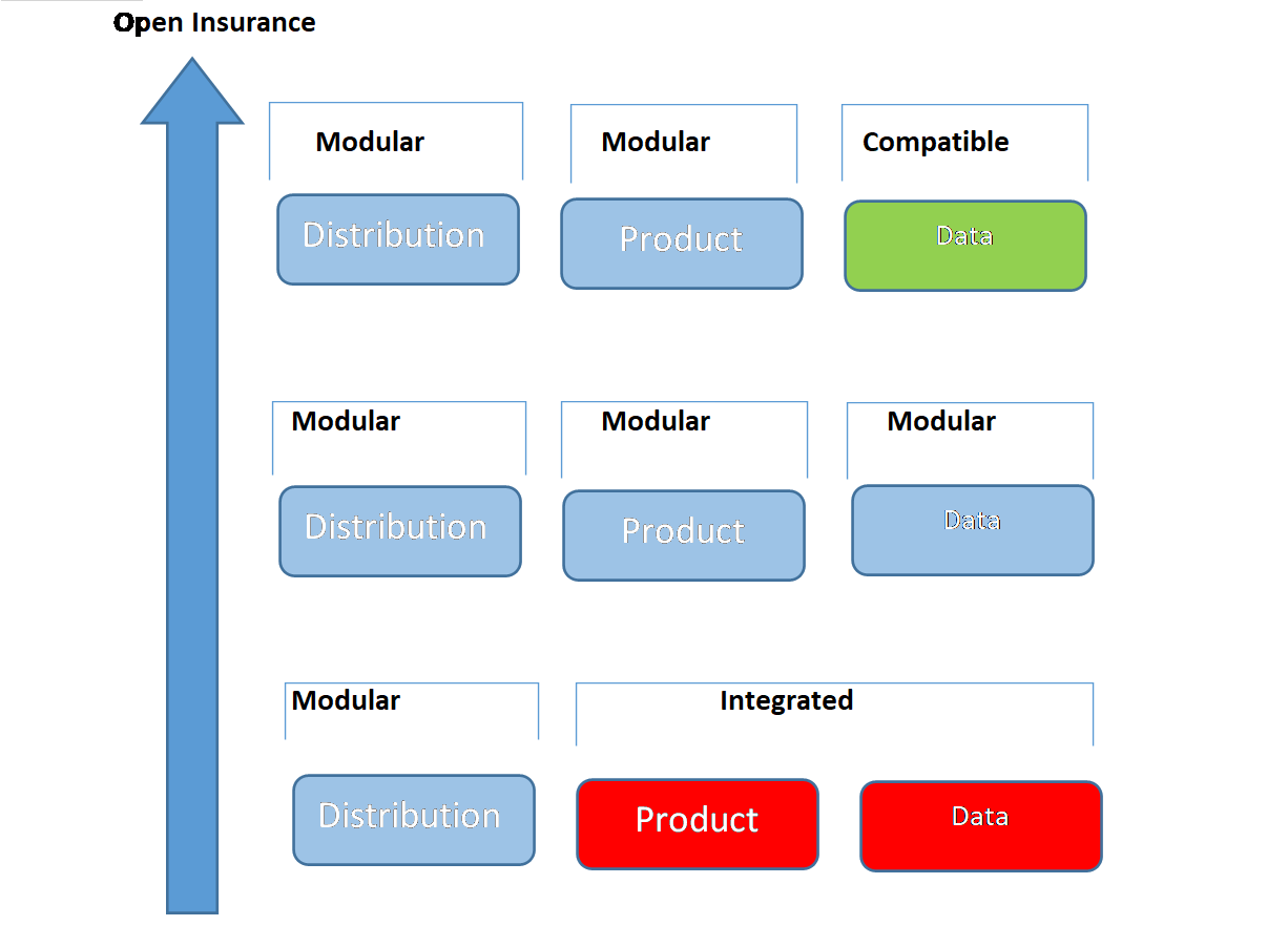 Unbundling of insurance products