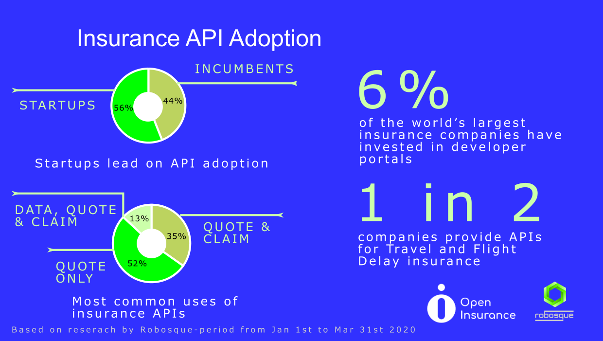 Insurance API adoption statistics_Mar2020
