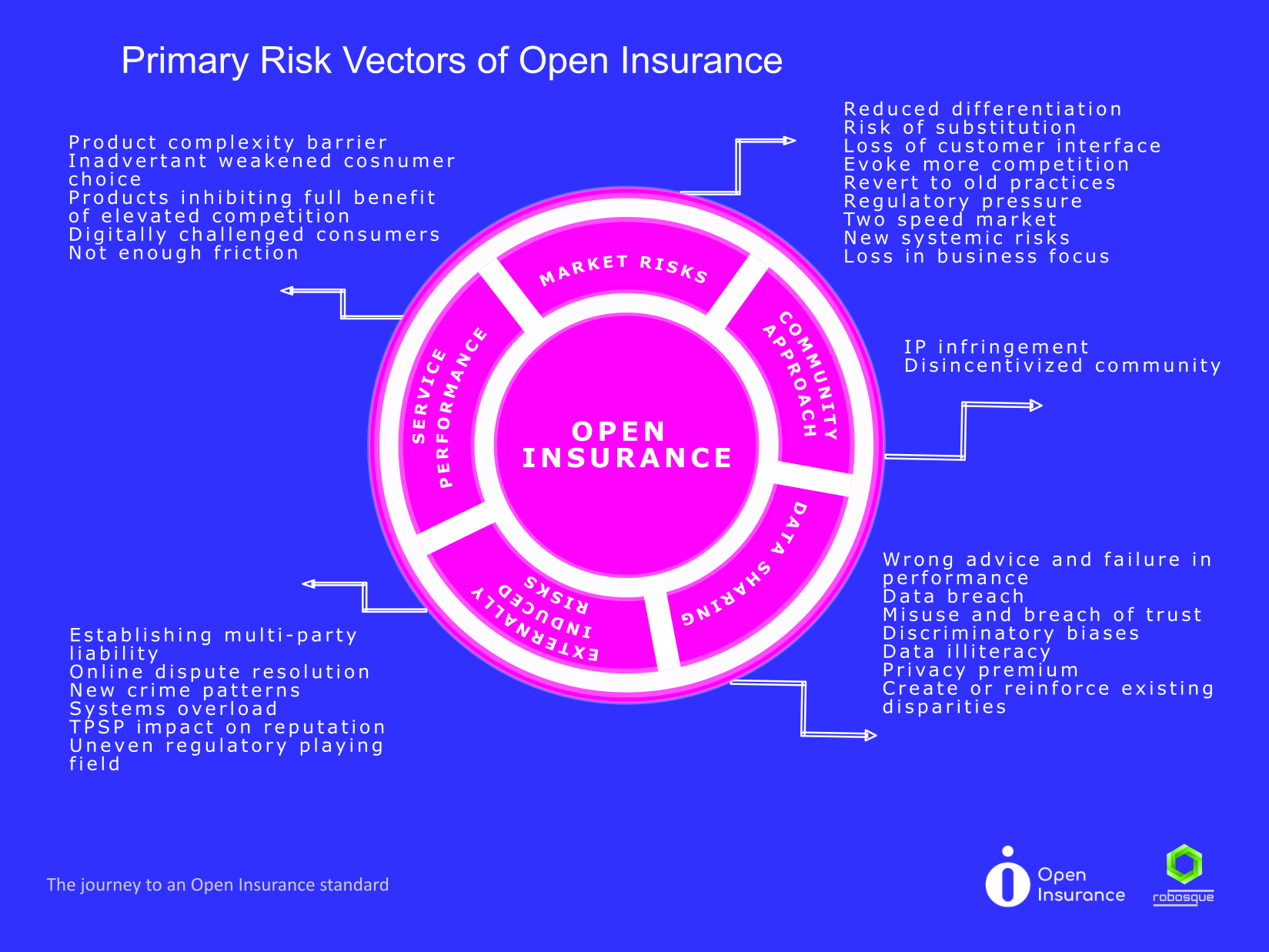 open insurance primary risks