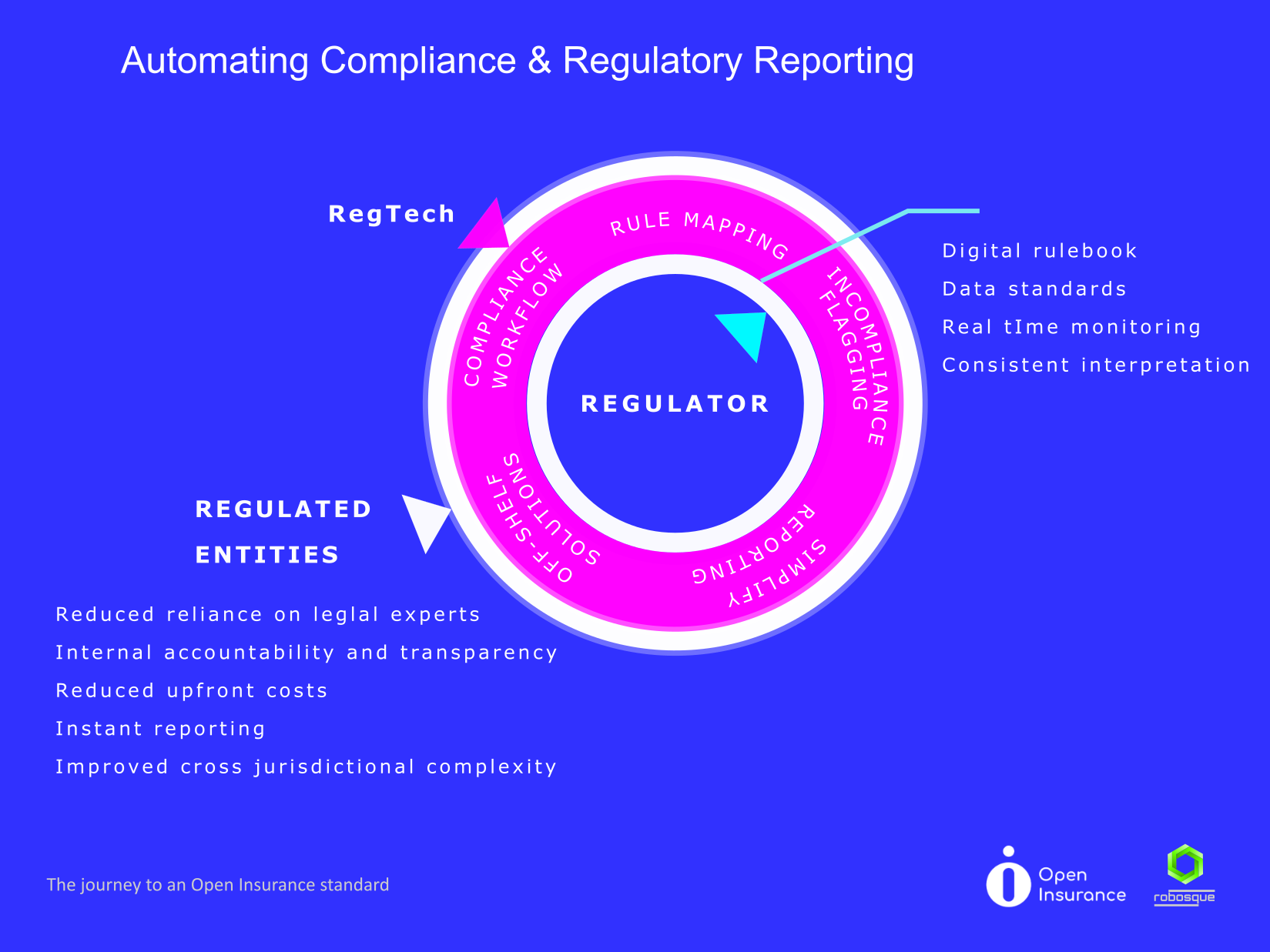 automated insurance compliance and regulatory reporting